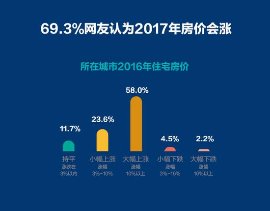 【大数据】为什么69.3%网友看涨2017楼市?