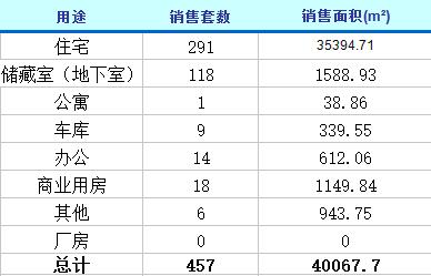 2月20日济南楼市动态 商品房成交457套