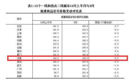 10月上半月济南房价上涨得到遏制 住宅下降2个百分点