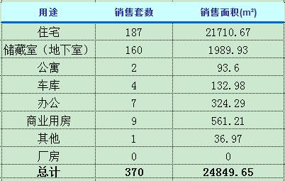 3月12日济南楼市动态 商品房成交370套