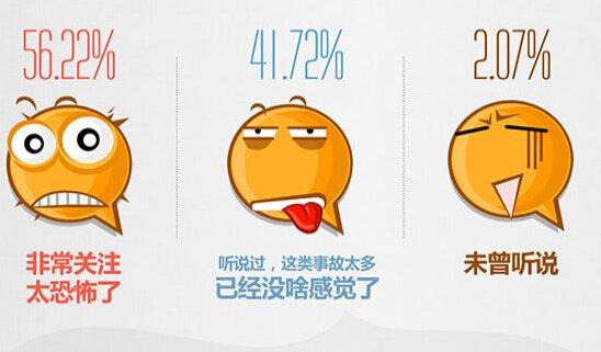 25%网友坚决不买老小区 超4成首选新房