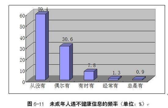 未成年人手机内容调查——59.4%从未接不良信息
