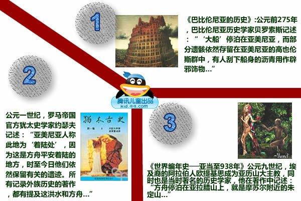 """《巴比伦尼亚的历史》:公元前275年,巴比伦尼亚历史学家贝罗索斯记述:""""'大船'停泊在亚美尼亚,而部分遗骸依然存留在亚美尼亚的高也伦斯群山中,有人刮下船身的沥青用作辟邪饰物…""""《犹太古史》:公元一世纪,罗马帝国官方犹太史学家约瑟夫记述:""""亚美尼亚人称此地为'着陆处',因为这是方舟平安着陆的地方,时至今日他们依然保留有关的遗迹。所有记录外族历史的著作,都有提及这洪水和方舟…""""《世界编年史──亚当至938年》公元九世纪,埃及裔的阿拉伯人欧提基思成为亚历山大主教,同时也是当时著名的历史学家,他在著作中记述:""""方舟停泊在亚拉腊山上,就是摩苏尔附近的朱定山…""""注:虽然在不同的历史文献中,对于方舟所在地的山,有不同名字的记述,但其实所指都是亚拉腊山。所以人们开始了对诺亚舟的寻找。"""