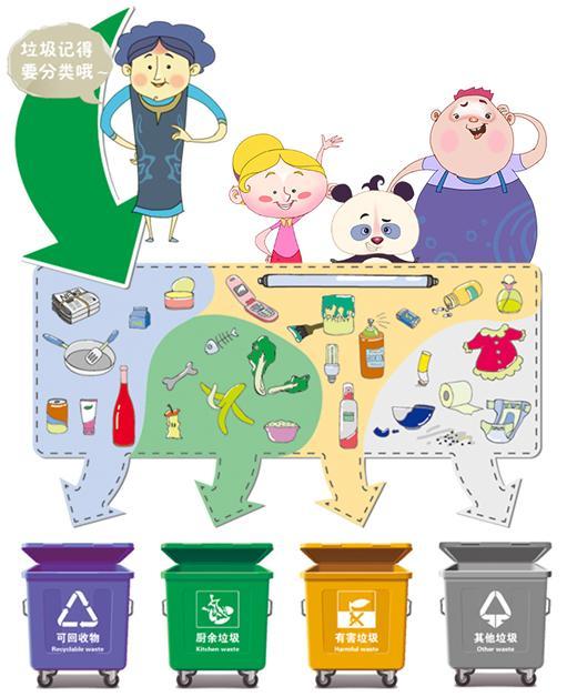 垃圾危害大如天 回收处理有方法