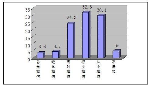 未成年人对网上信息认知——91.7%有一定鉴别力