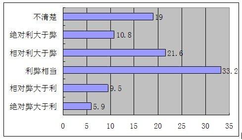 上网是利是弊?——54.8%未成年人持积极态度