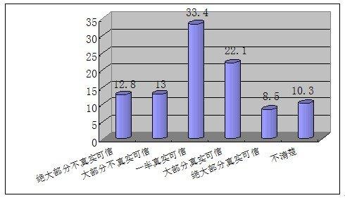 未成年人对网上信息认知——30.6%认为可信度高