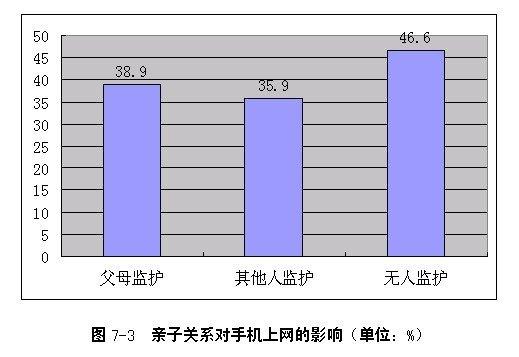 手机上网普及率-未成年人用手机上网近四成