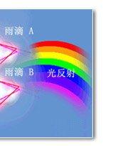 美丽的彩虹之谜