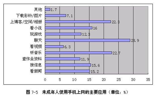 手机上网的热点应用-未成年人使用手机上网主要应用