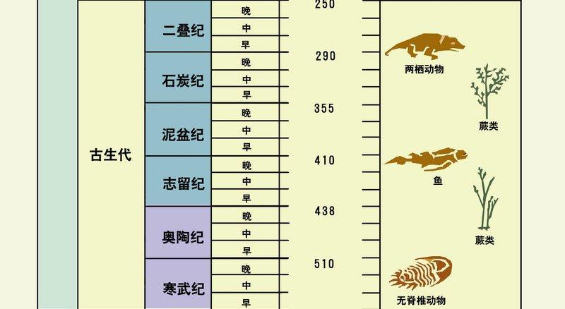 地球地质年代表·百科常识