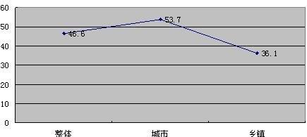2010中国未成年人互联网及手机运用状况调查报告