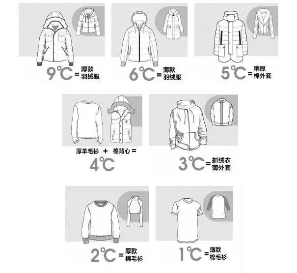 ABC KIDS多一度是宝宝的风度,教你看温度穿衣服