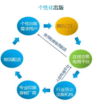CDI介绍