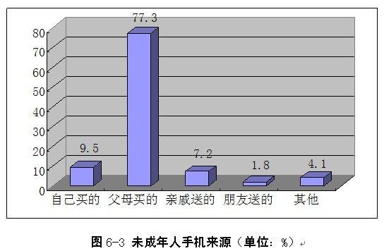未成年人手机来源调查——77.3%为父母购买
