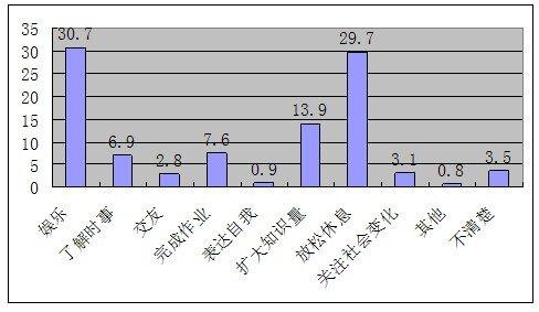 未成年人上网主要目的——30.7%为娱乐休闲
