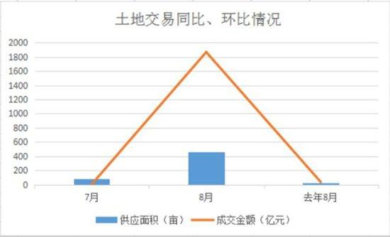 8月昆明主城卖地收入28.06亿元 环比上涨279.1%