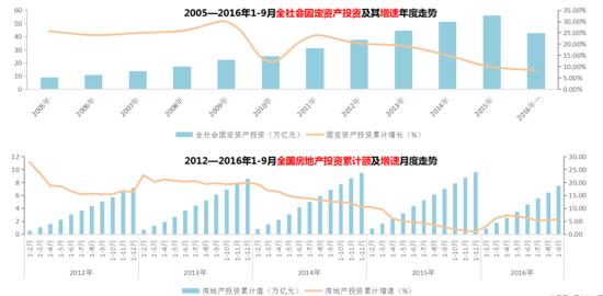 昆明锐理2016年10月昆明房地产市场研究报告