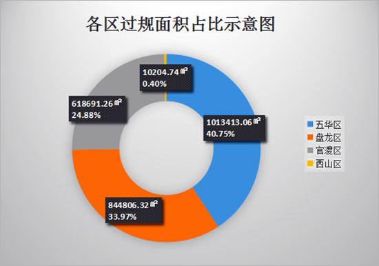2月昆明过规总建面环涨128% 五华区连续两月蝉联夺冠