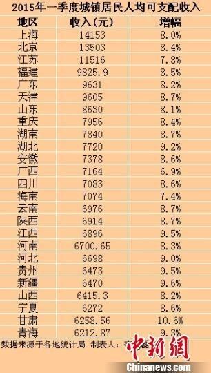 25省份一季度城镇居民收入出炉 云南6796元
