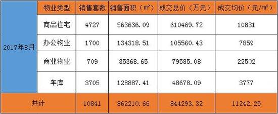 昆明8月商品房成交84.42亿 住宅均价环比上涨3.37%