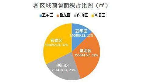 10月昆明新增预售面积110万方 品牌房企为供应主力