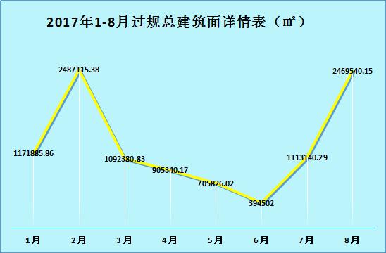 8月昆明过规总建面环比上涨122% 呈贡成为供应主力