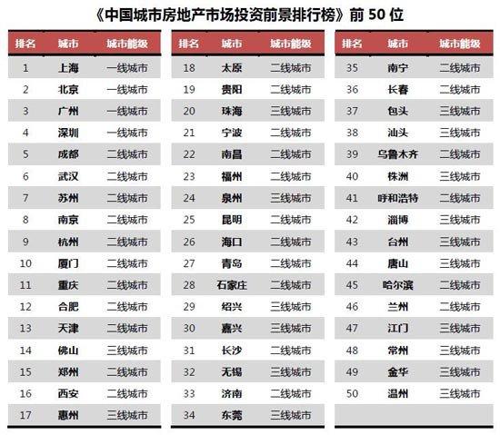 中国城市房地产市场投资前景排行榜 昆明排名