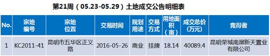 昆明房地产市场研究周报(2016.05.23-2016.05.29)