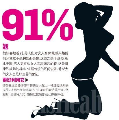 """总有一处最性感:91%男人喜欢""""翘""""女人"""