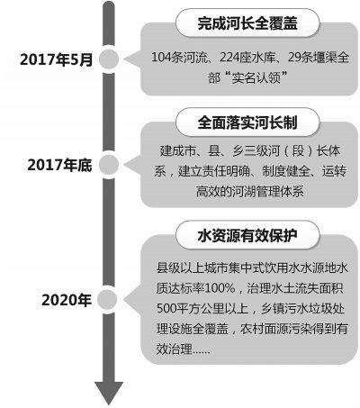 2017年底前 乐山全面落实河长制