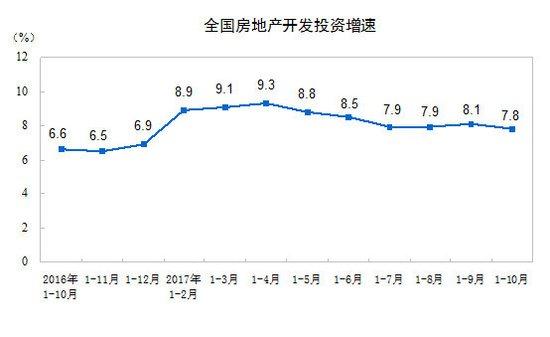 1-10月房地产开发投资9.05万亿元 同比增长7.8%