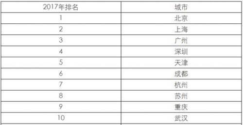 中国百强城市排行榜:山东15城上榜全国第一