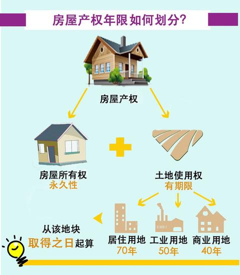 乐山买房,产权到底有好重要?