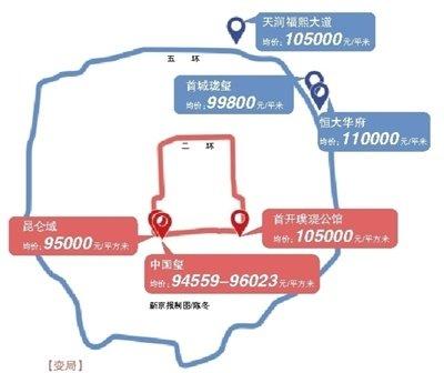 北京新房格局变天:二环与五环新盘售价接近
