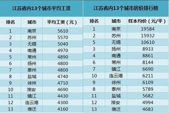 江苏房价、平均工资排行榜 港城房产泡沫指数