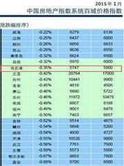 1月港城住宅均价5747