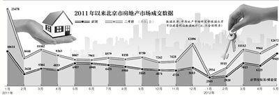 北京5月份新房成交量创调控后新高 环比涨34%
