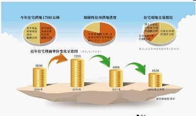 北京住宅楼面价上半年降15% 官方称调控成效明显