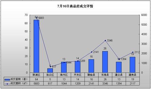 [7.16]单日成交170套房源 成交面积约17551㎡