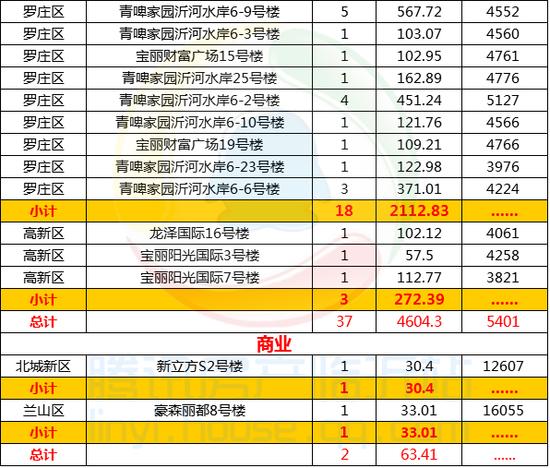 腾讯独家:2017年4月23临沂住宅均价5401元/㎡
