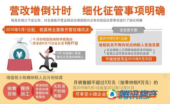 全面实施营改增让中国经济 动起来预计今年减