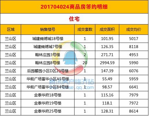 腾讯独家:2017年4月24临沂住宅均价5806元/㎡