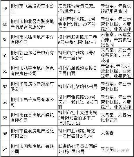 曝光柳州57家房产经纪机构:发布虚假房源、未将查封信息告知买家…
