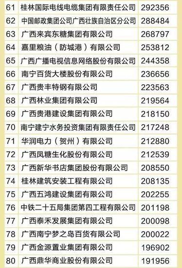 2016广西企业100强发布 最牛企业是柳州的!