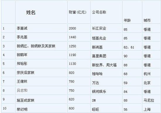 房产售楼小姐年终获奖金500万 柳州房地产迎来