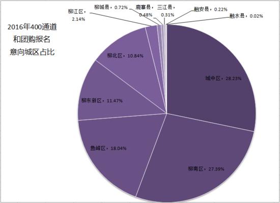 有数据有真相 腾讯房产柳州站用数据证明实力