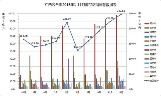 【数据】楼市严冬也将蔓延到柳州大地上吗?