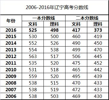 辽宁高考分数线发布 理科一本498分