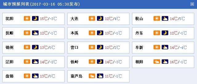 辽宁今日继续升温1-4℃ 沈阳最大温差20℃
